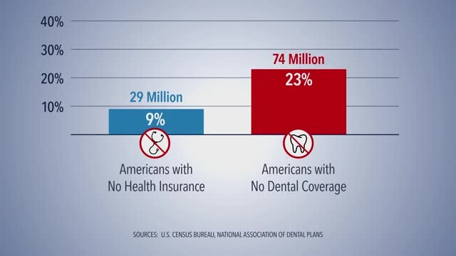 US Dental Coverage
